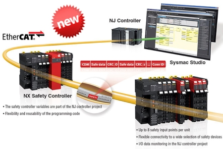 Omron STI NX Series Safety Controller and Sysmac automation platform